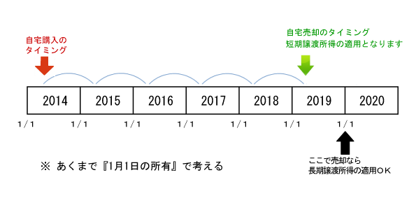 3000万円特別控除