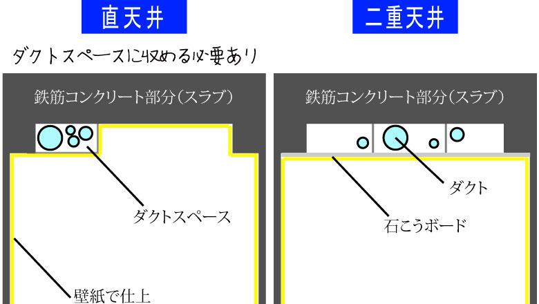 直天井もしくは二重天井