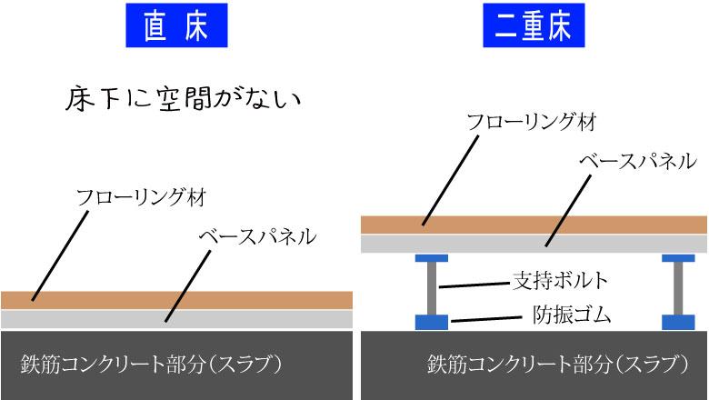 直床もしくは二重床