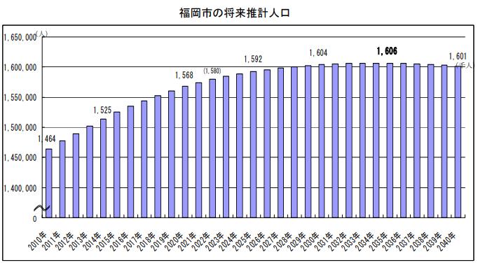 福岡市の将来推計人口