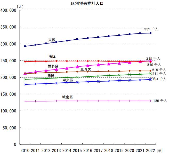 福岡市区別将来推計人口