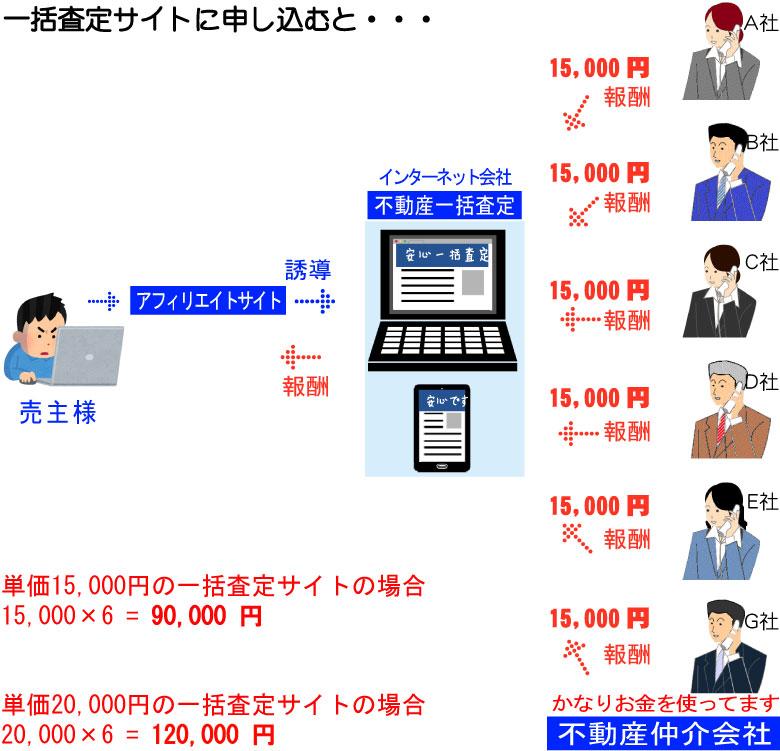 不動産一括査定サイトの請求構造